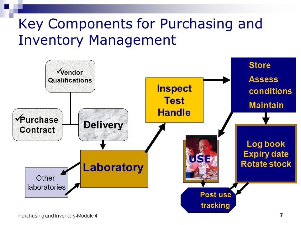 Key Components for Purchasing and Inventory Management