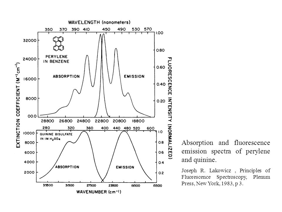 relationship between emission and absorption spectra