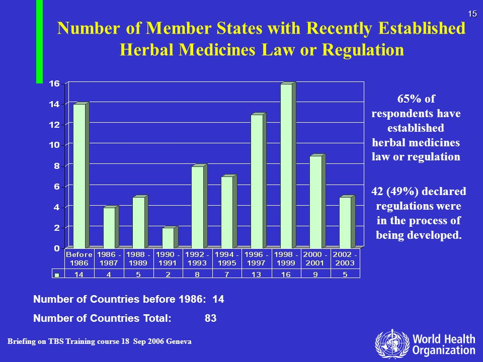 Number of Member States with Recently Established Herbal Medicines Law or Regulation