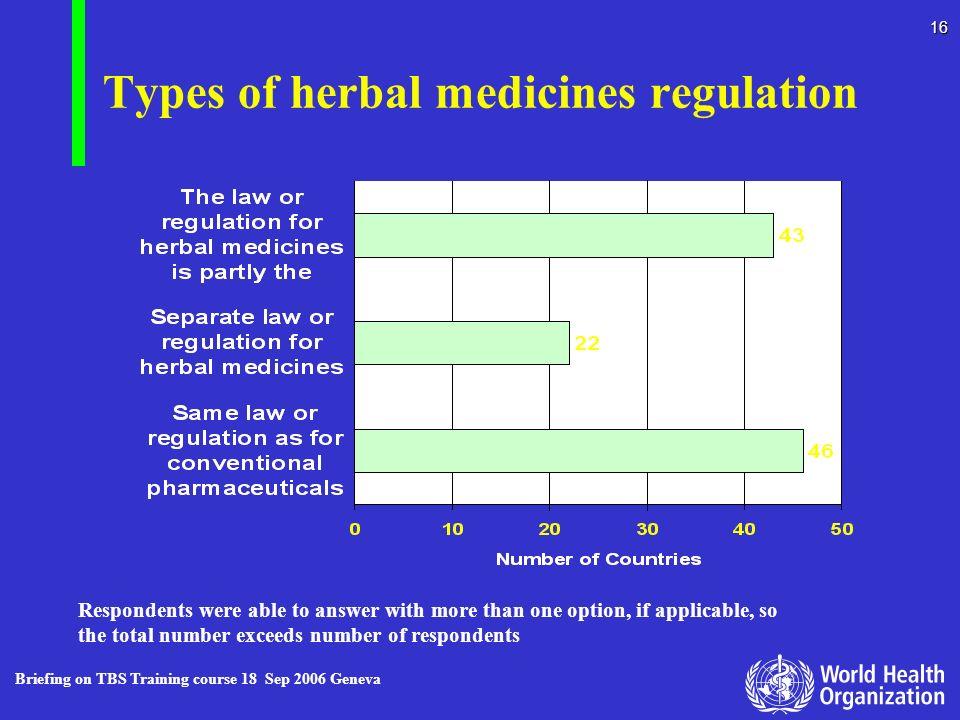 Types of herbal medicines regulation