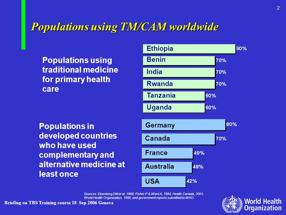 Populations using TM/CAM worldwide