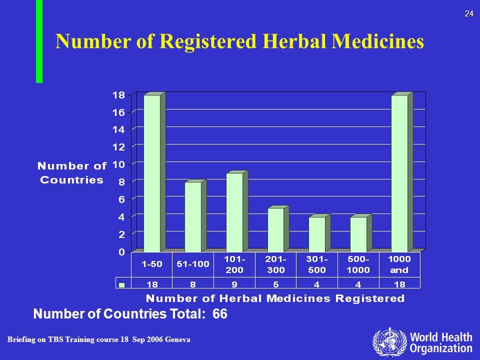 Number of Registered Herbal Medicines