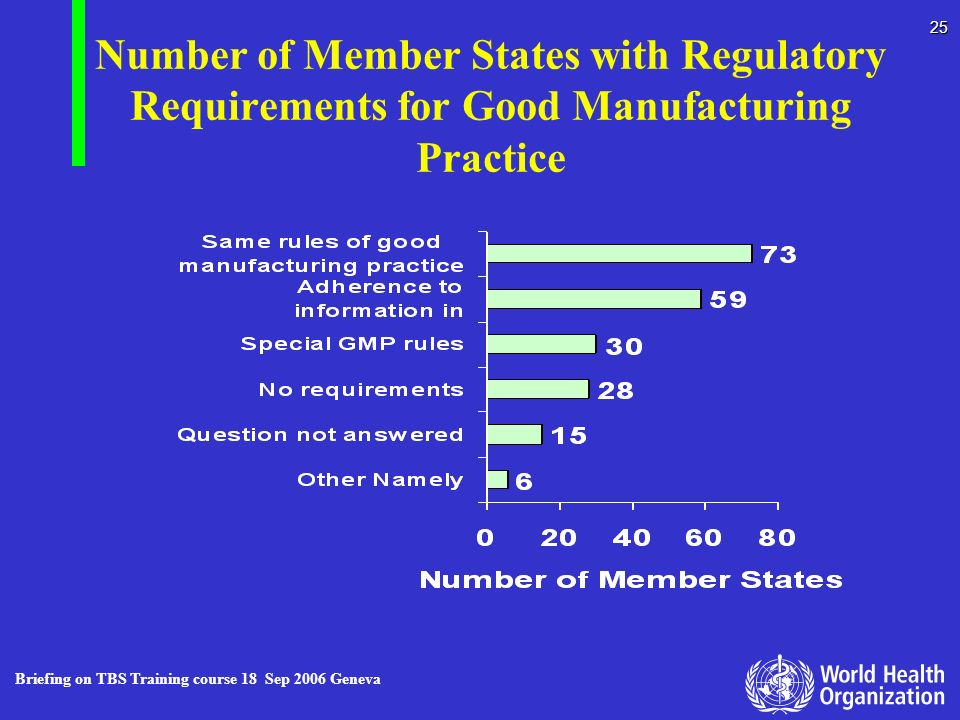 Number of Member States with Regulatory Requirements for Good Manufacturing Practice