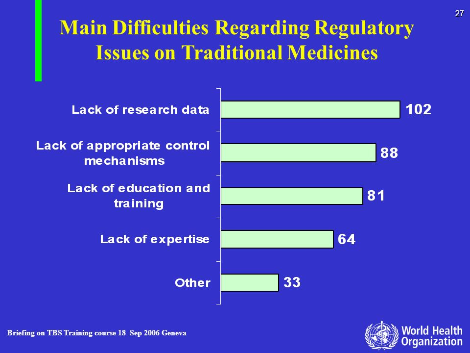 Main Difficulties Regarding Regulatory Issues on Traditional Medicines