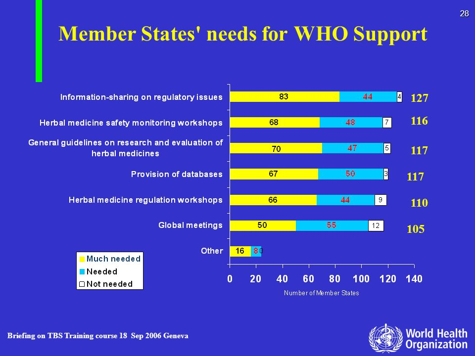Member States needs for WHO Support