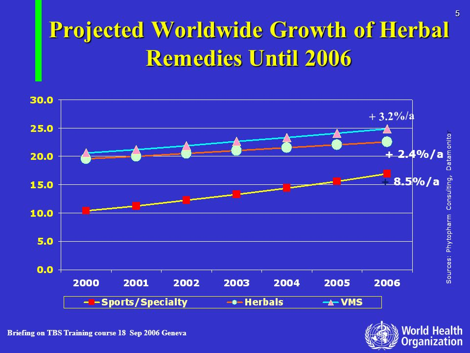 Projected Worldwide Growth of Herbal Remedies Until 2006