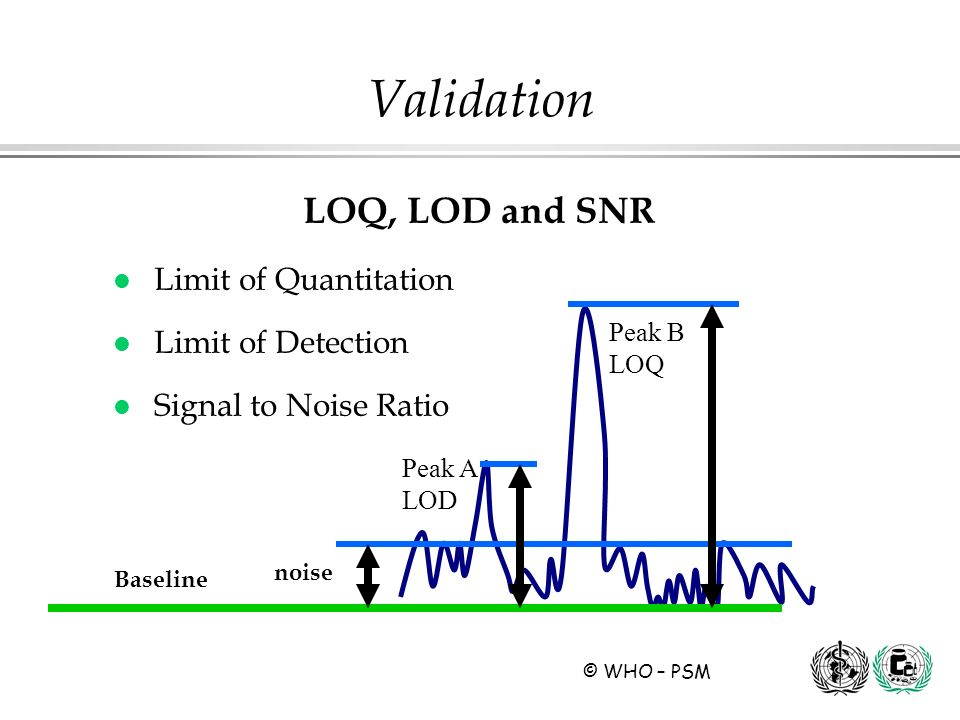Validation LOQ, LOD and SNR Limit of Quantitation Limit of Detection