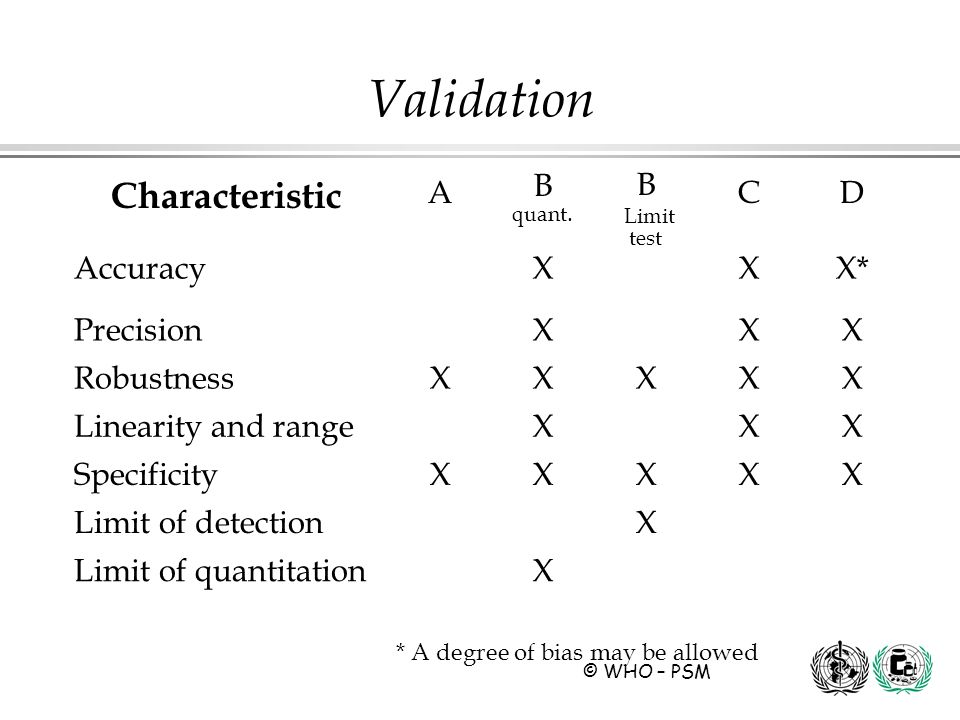 Validation Characteristic A B quant. B Limit test C D Accuracy X X*