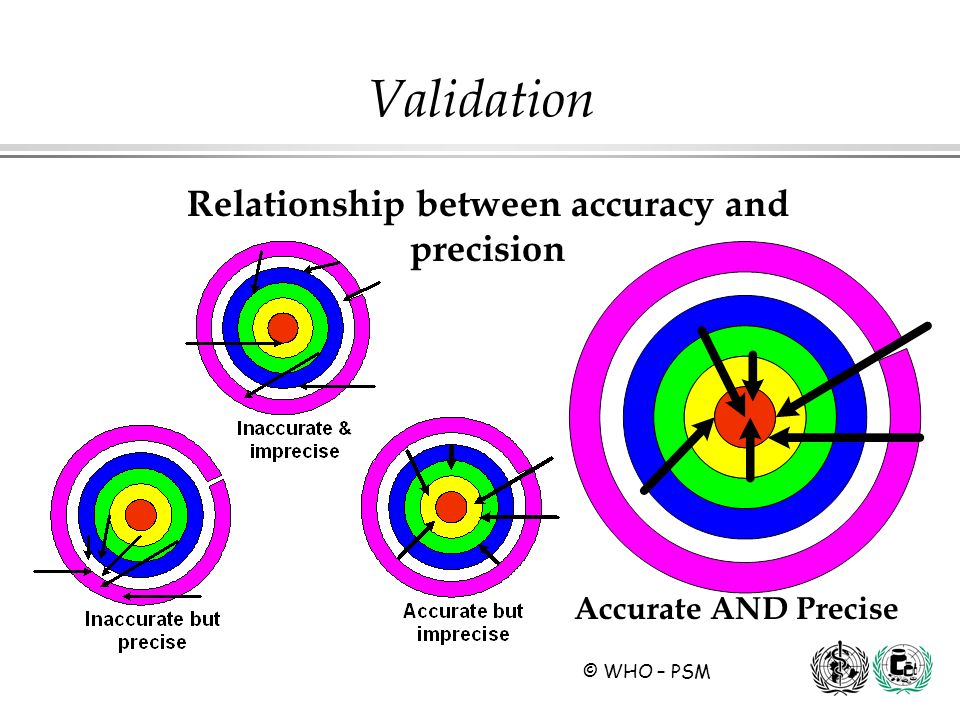 Relationship between accuracy and precision