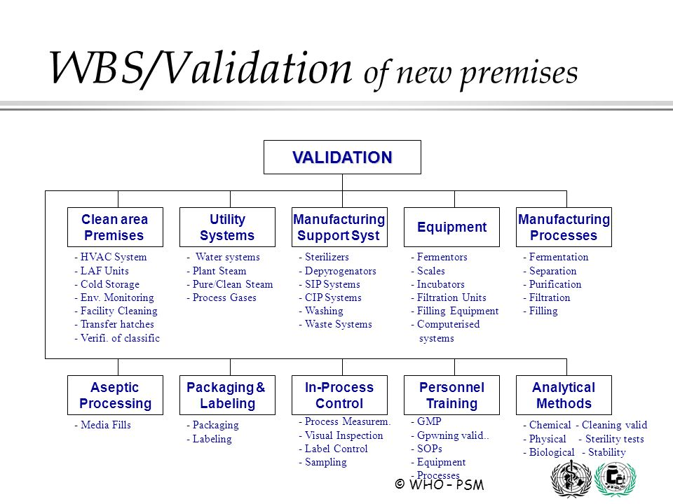 WBS/Validation of new premises