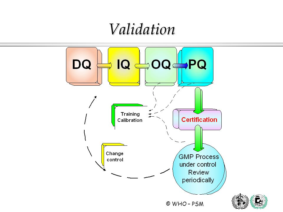 Validation DQ IQ OQ PQ relationships and considerations: