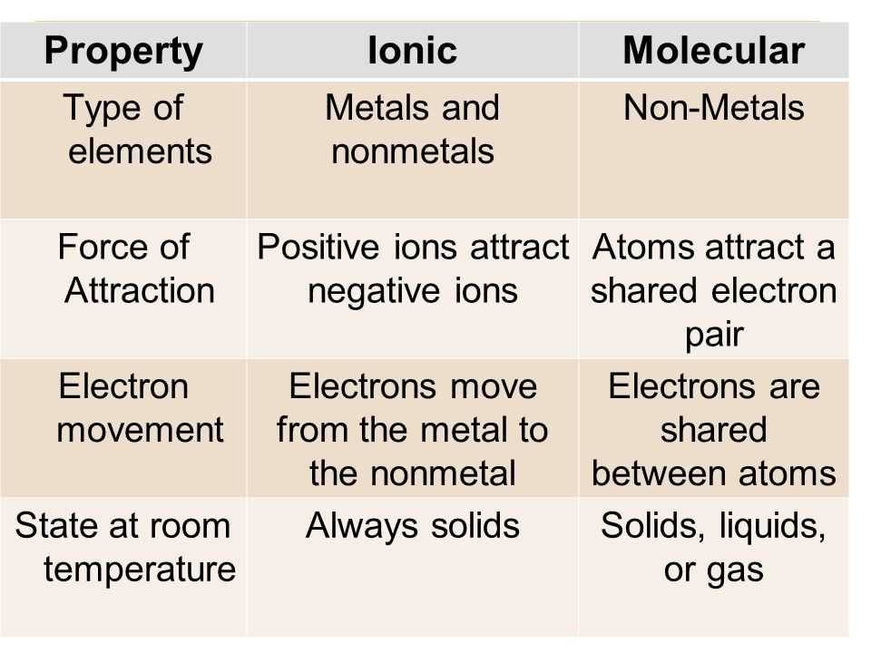 Covalent Molecular State At Room Temperature