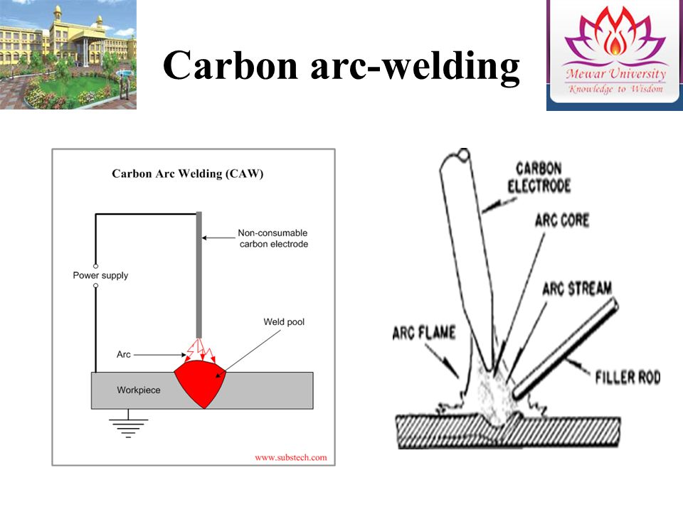 carbon arc welding diagram   26 wiring diagram images