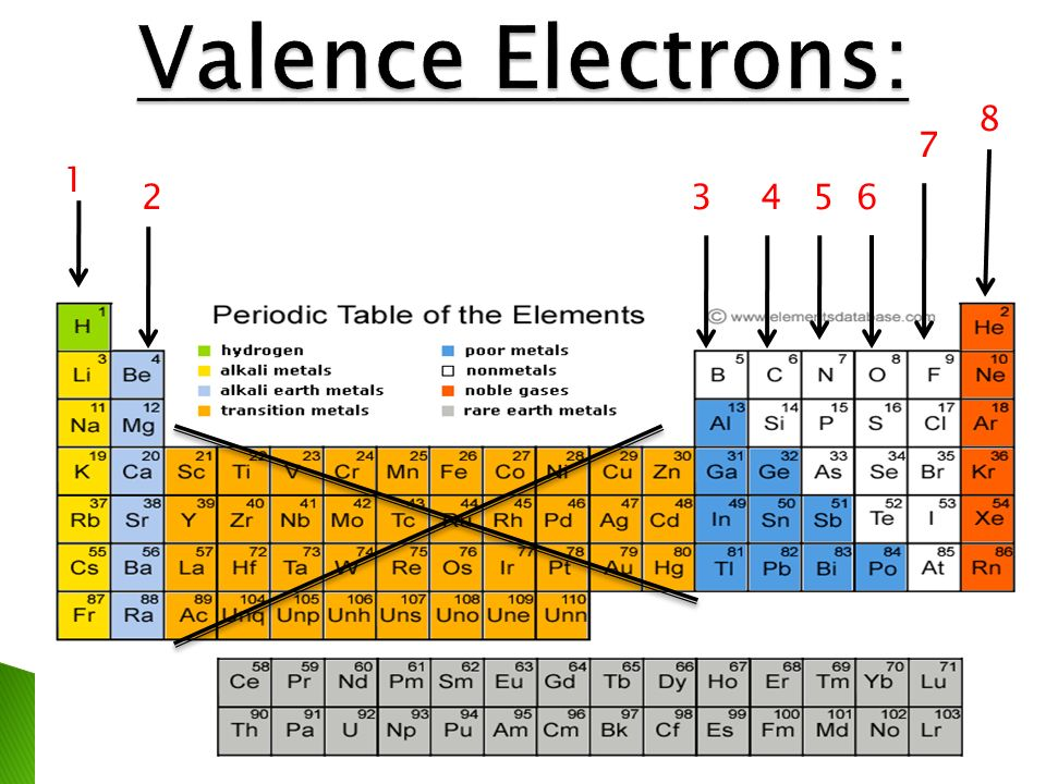 Periodic table valence charges on the periodic table periodic bonding basics part i ppt video online download periodic table valence urtaz Images