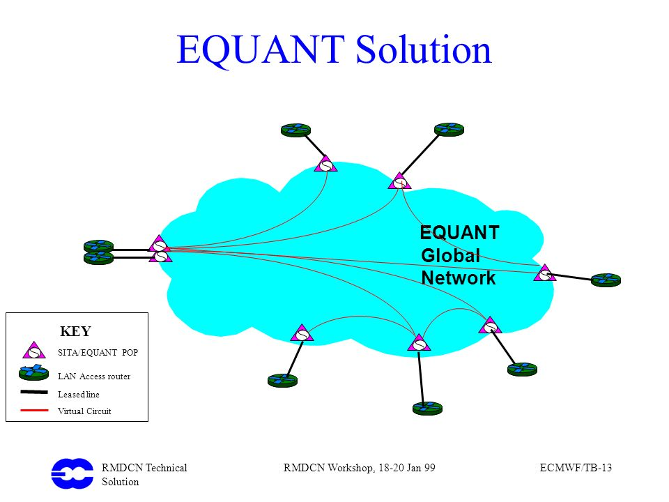 EQUANT Solution EQUANT Global Network Global Network KEY