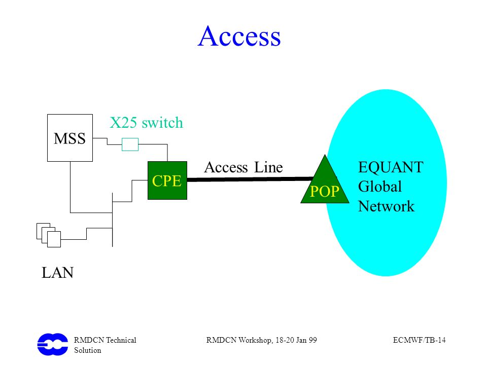 Access LAN X25 switch MSS CPE Access Line POP EQUANT Global Network