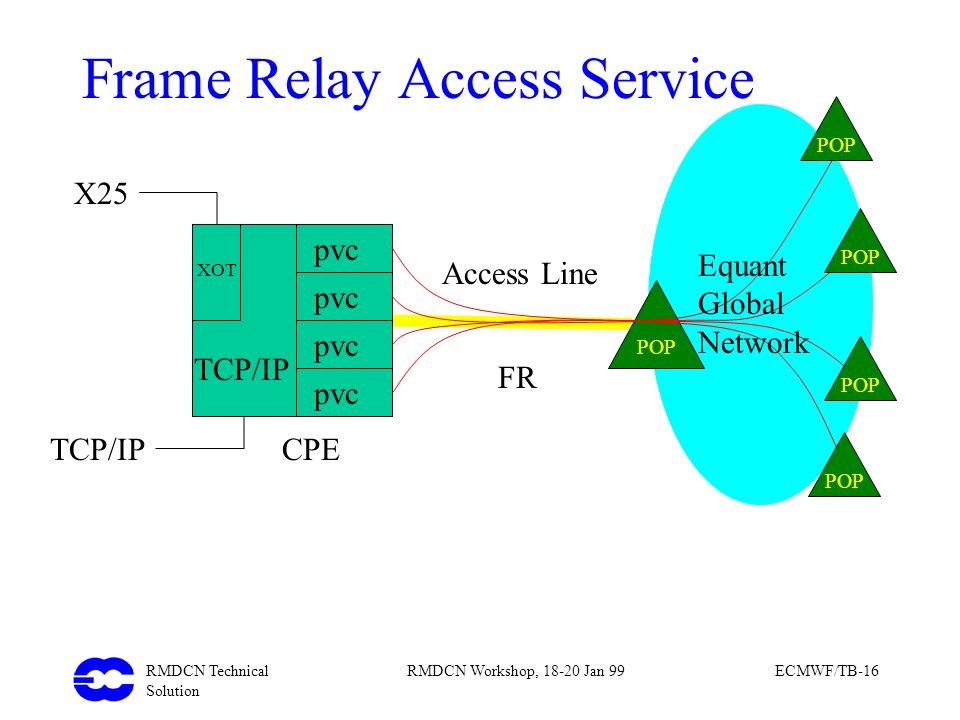Frame Relay Access Service