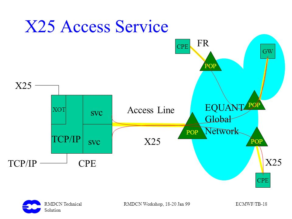 X25 Access Service FR X25 EQUANT Global Network Access Line svc TCP/IP