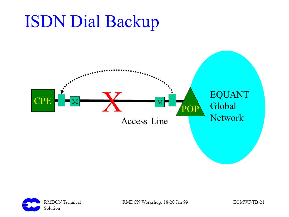 X ISDN Dial Backup EQUANT CPE Global POP Network Access Line M M