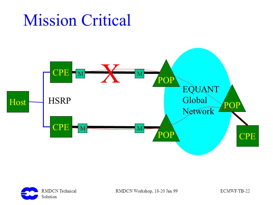 X Mission Critical POP CPE EQUANT Global Network POP Host HSRP POP CPE