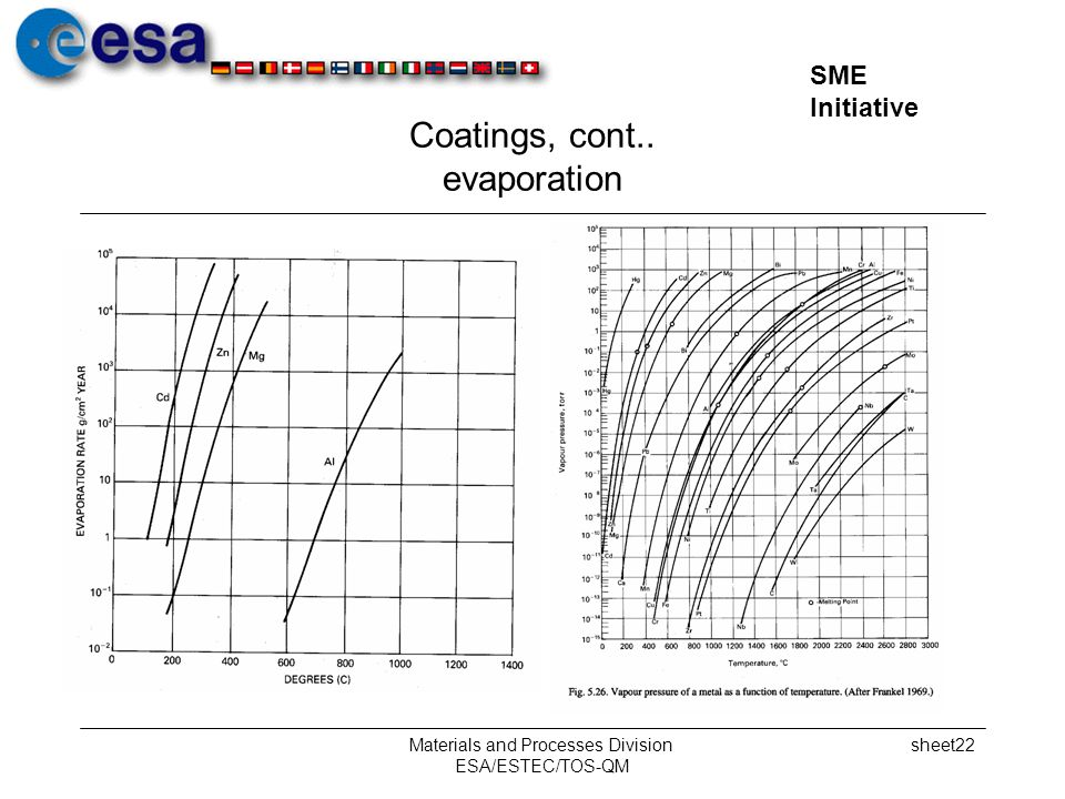 Coatings, cont.. evaporation