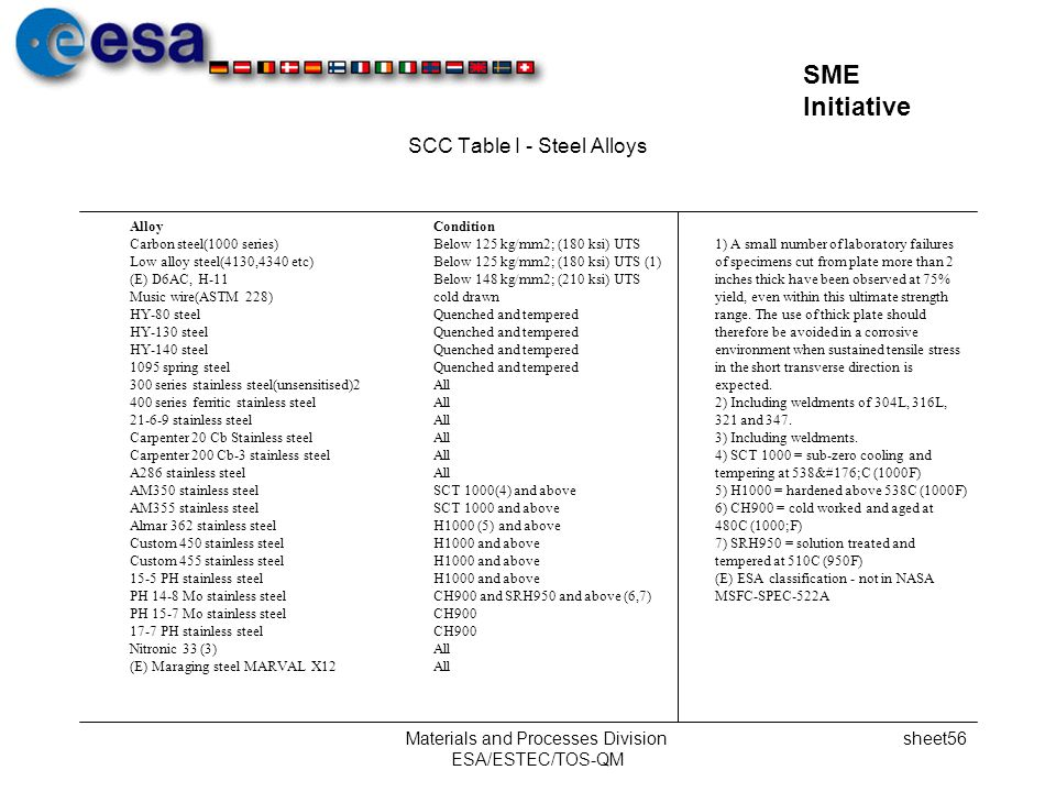 SCC Table I - Steel Alloys