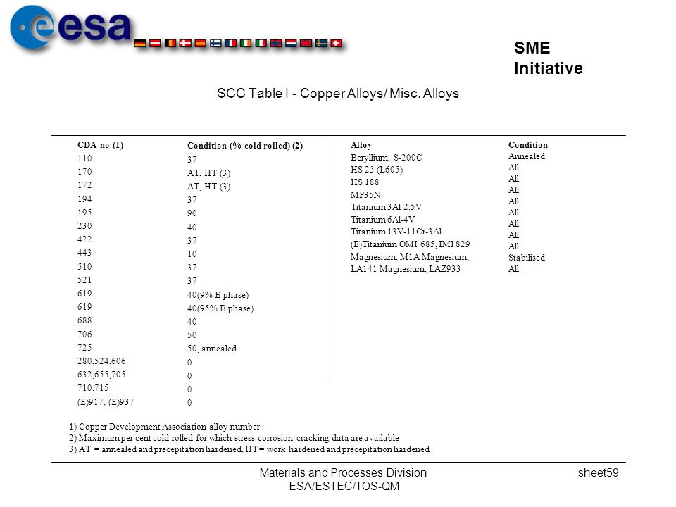 SCC Table I - Copper Alloys/ Misc. Alloys