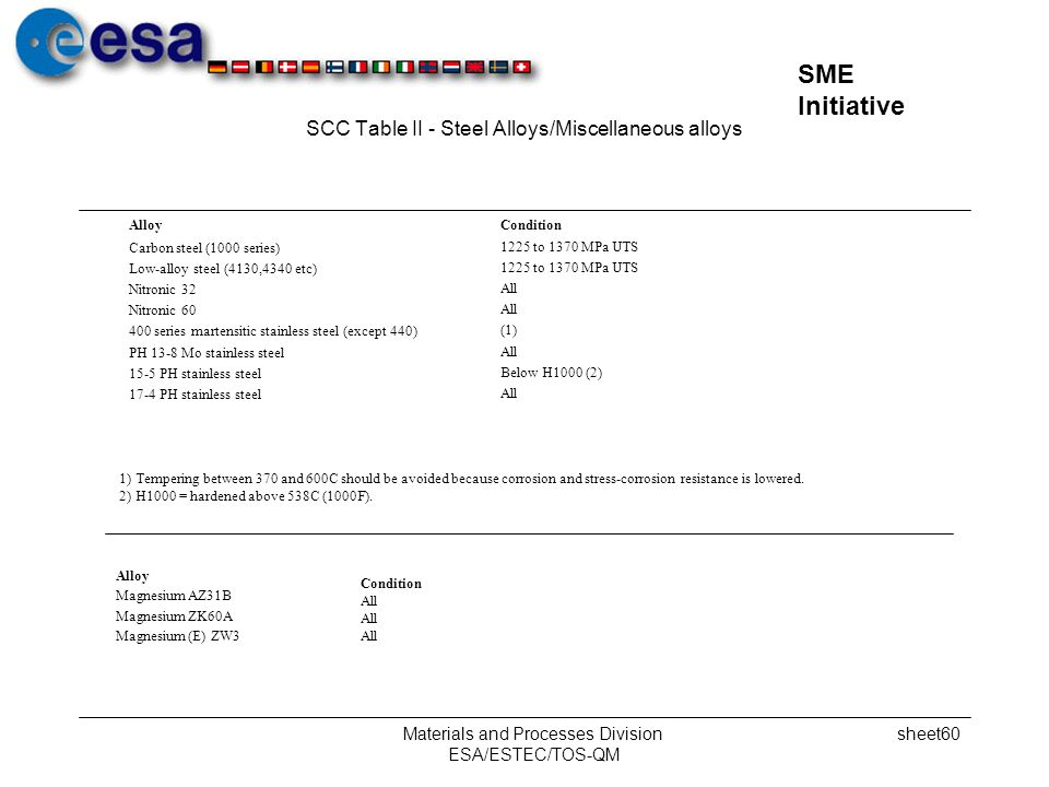 SCC Table II - Steel Alloys/Miscellaneous alloys