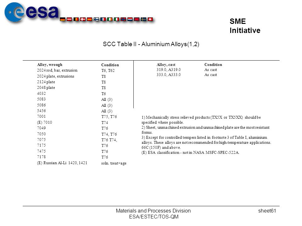 SCC Table II - Aluminium Alloys(1,2)