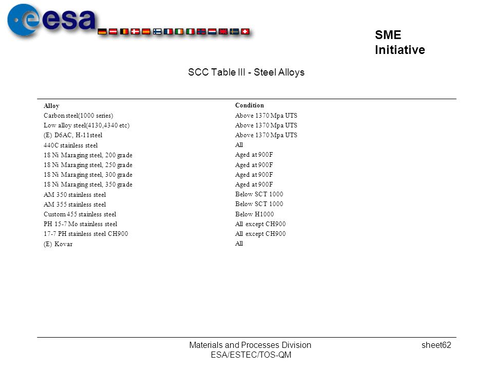 SCC Table III - Steel Alloys