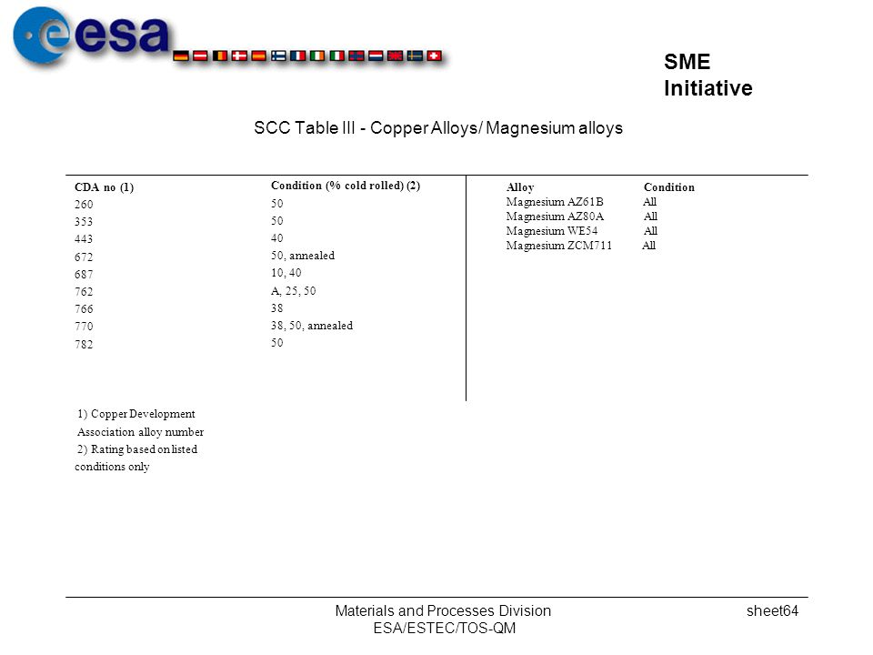 SCC Table III - Copper Alloys/ Magnesium alloys