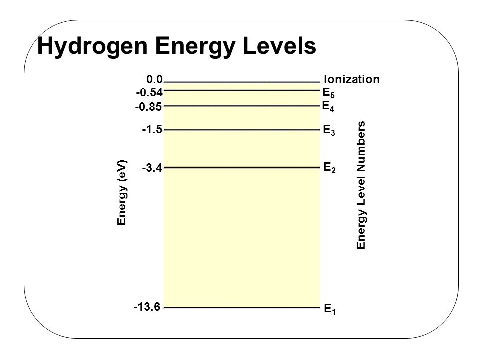 energy levels of an atom pdf