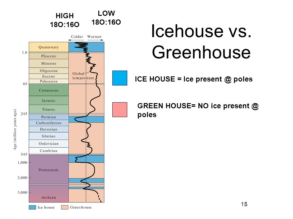Icehouse vs. Greenhouse