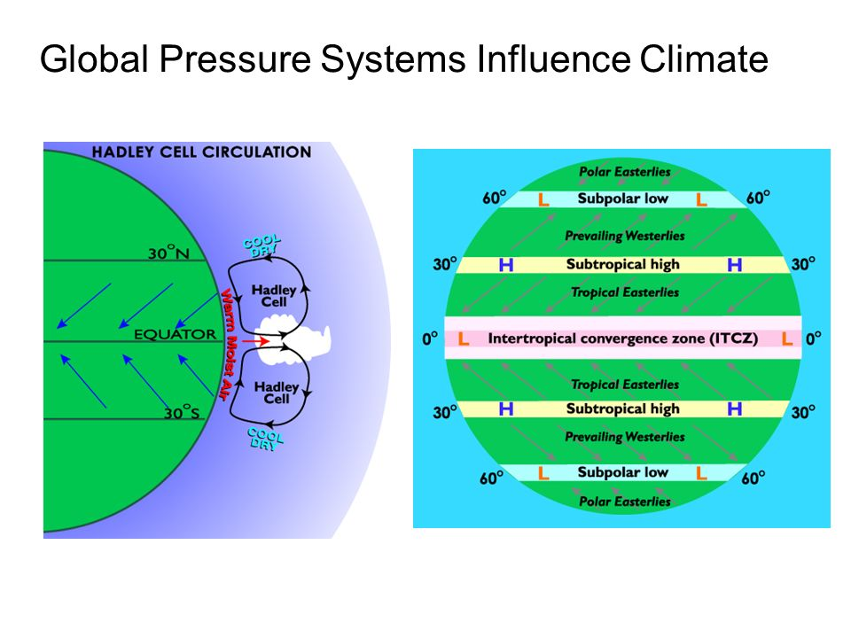 Global Pressure Systems Influence Climate