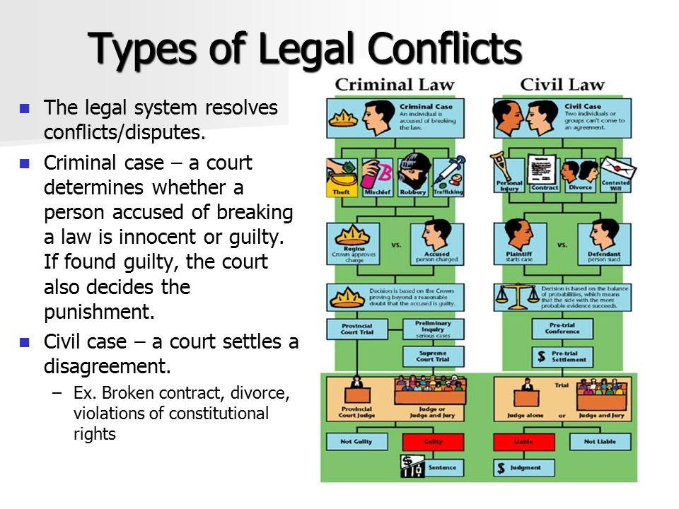 Types of Legal Conflicts