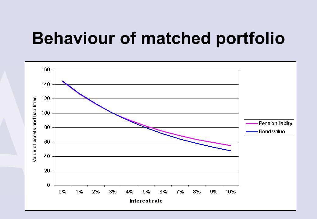 Behaviour of matched portfolio
