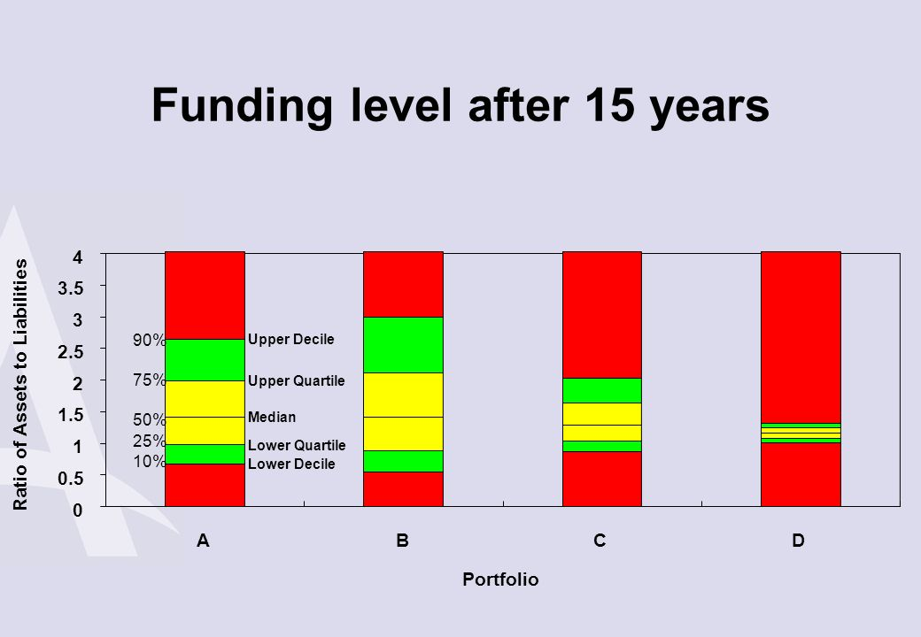 Funding level after 15 years