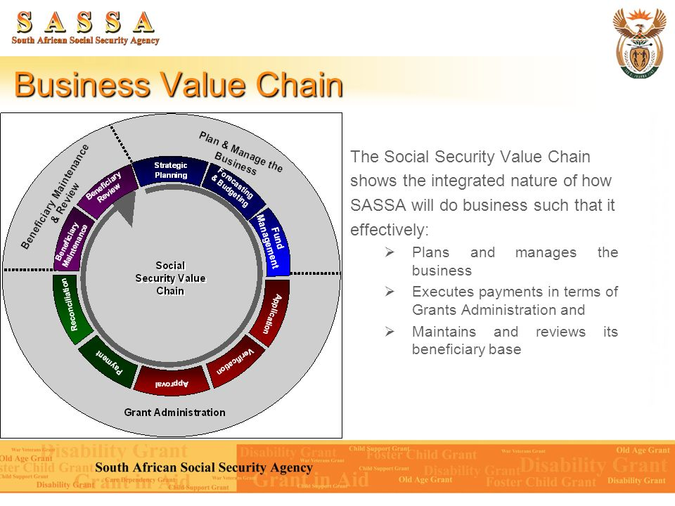 Business Value Chain The Social Security Value Chain