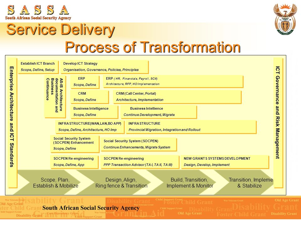 New Framework Of Service Delivery Ppt Video Online Download