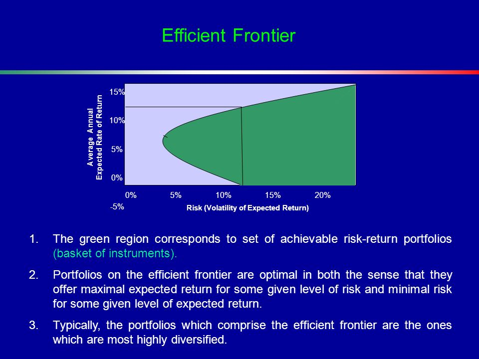 Efficient Frontier 15% 10% 5% 0% -5% 0% 5% 10% 15% 20%