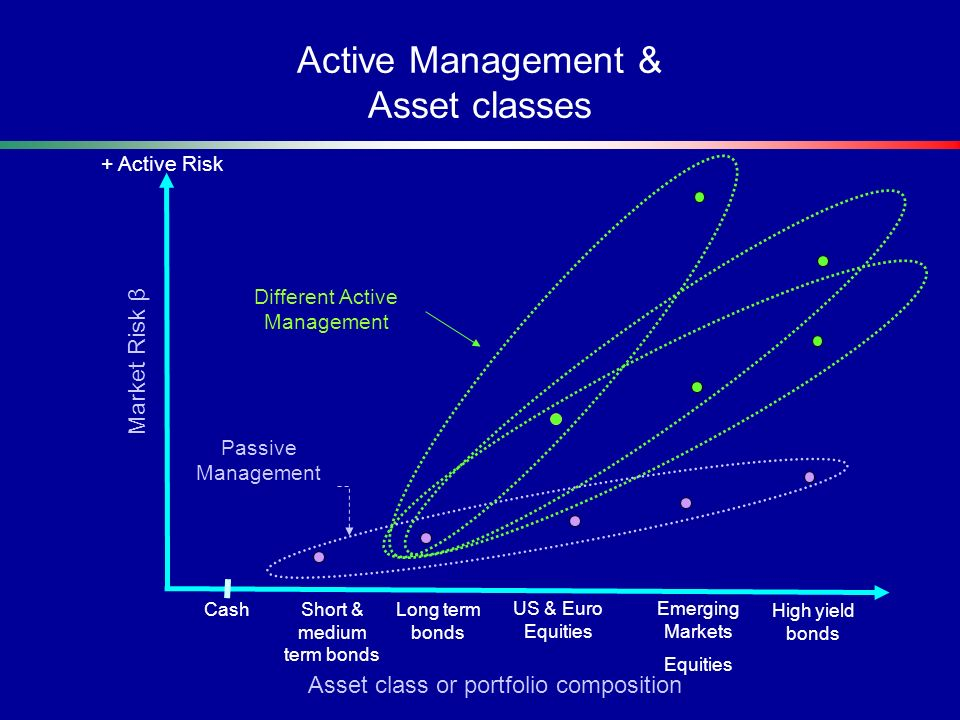 Active Management & Asset classes
