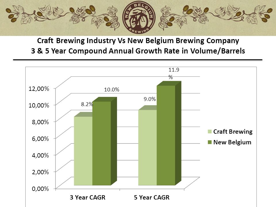 craft brewing industry The economic impact of the craft beer industry in  the economic impact of the iowa craft brewing industry in 2014 resulted in an  craft brewing industry,.