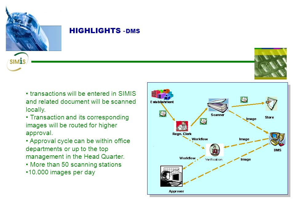 HIGHLIGHTS- DMS transactions will be entered in SIMIS and related document will be scanned locally.