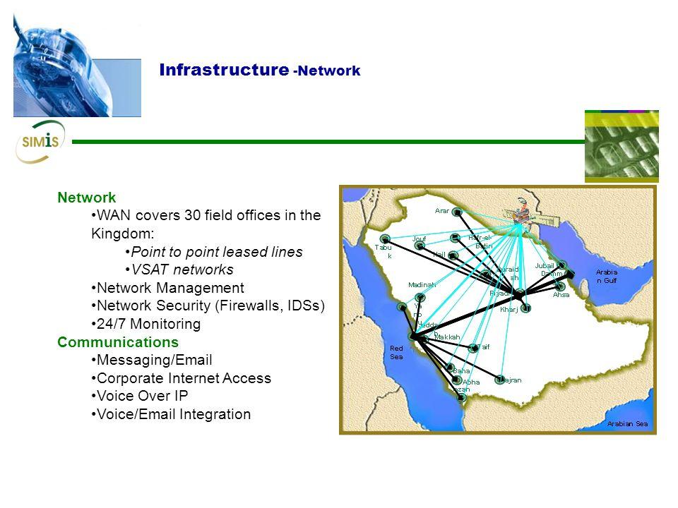 Infrastructure -Network