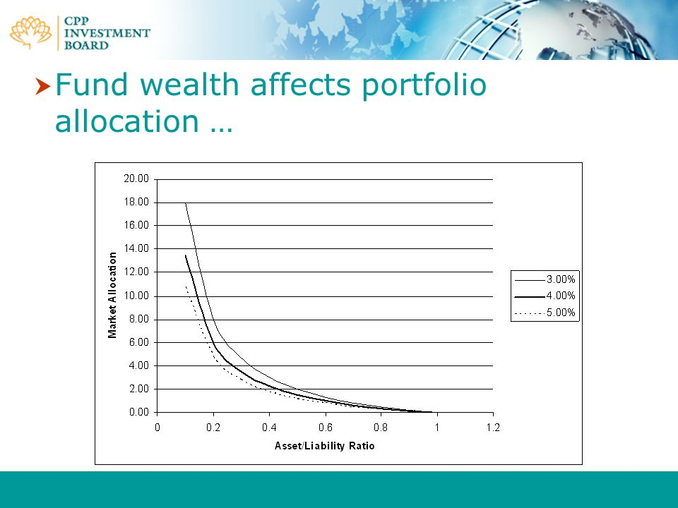 Fund wealth affects portfolio allocation …