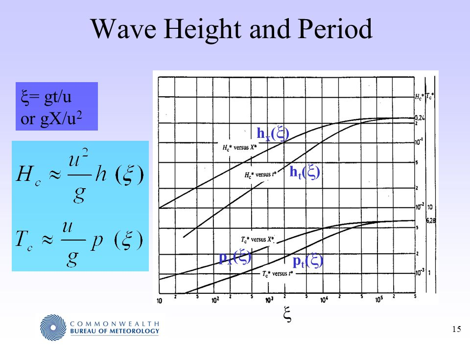 Wave Height and Period hx() ht() px() pt()  = gt/u or gX/u2