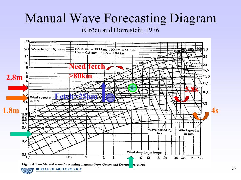 Manual Wave Forecasting Diagram (Gröen and Dorrestein, 1976