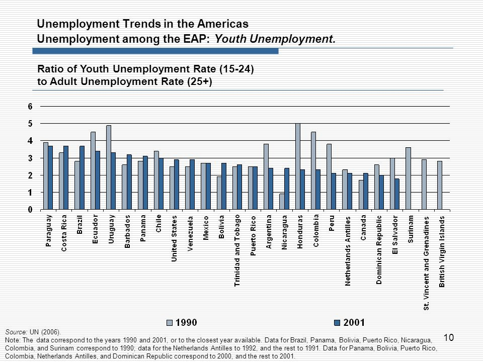 Unemployment Trends in the Americas Unemployment among the EAP: Youth Unemployment.