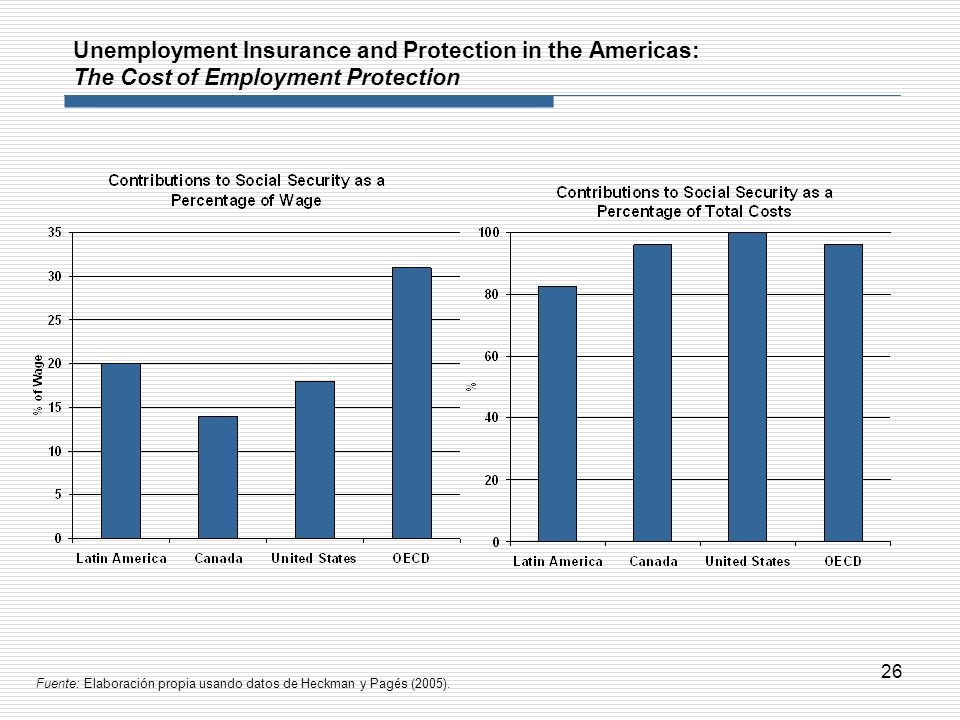 Unemployment Insurance and Protection in the Americas: The Cost of Employment Protection