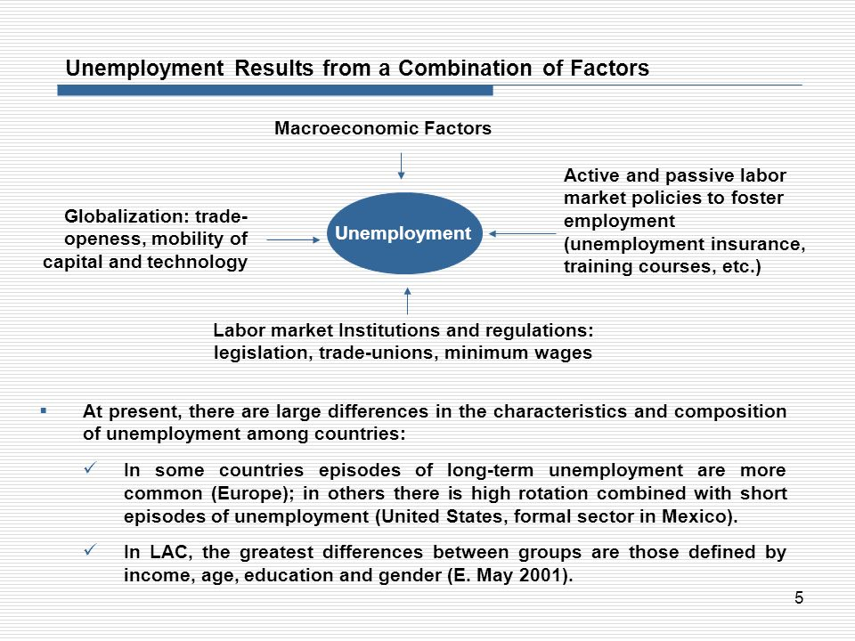 Unemployment Results from a Combination of Factors